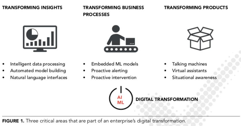 Impulsar la transformación digital