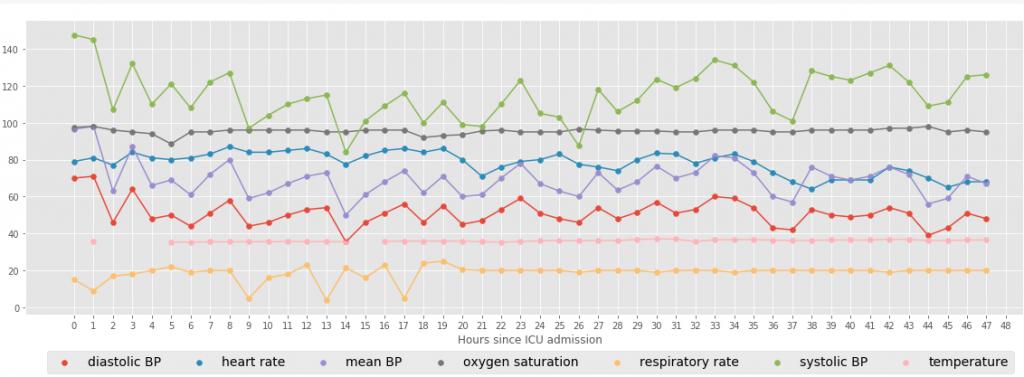 Algoritmo Data Science Random Forest aplicados a pacientes en UCI