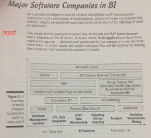 Principales Compañías Business Intelligence en el 2007