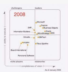 Cuadrante Gartner Business Intelligence 2008