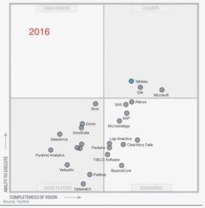 Cuadrante Gartner Business Intelligence 2016