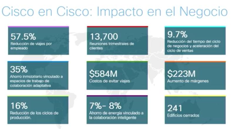 Ejemplo de Transformación Digital aplicada en Cisco