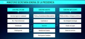 Plan del gobierno Sebastián Piñera