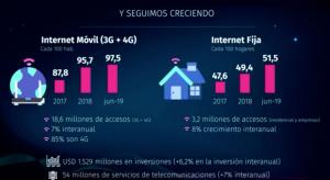 Aumento del uso de internet en Chile