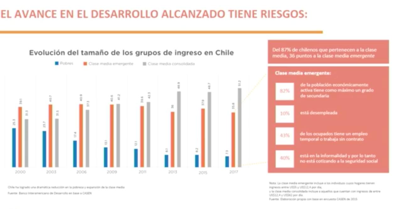 Impacto de la transformación digital en chile por ingresos