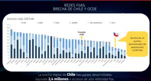 Brecha en redes fijas Chile vs OCDE