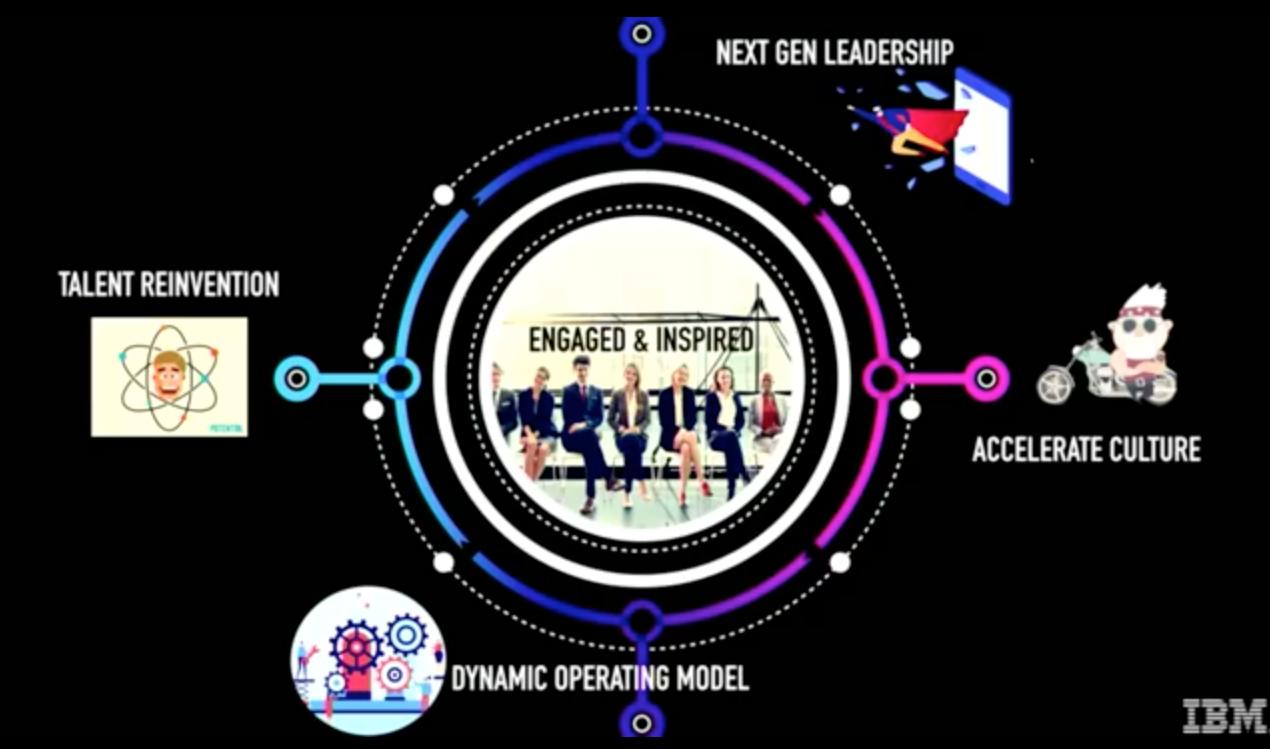 Principios claves a considerar en la Transformación Digital Gobierno de Chile