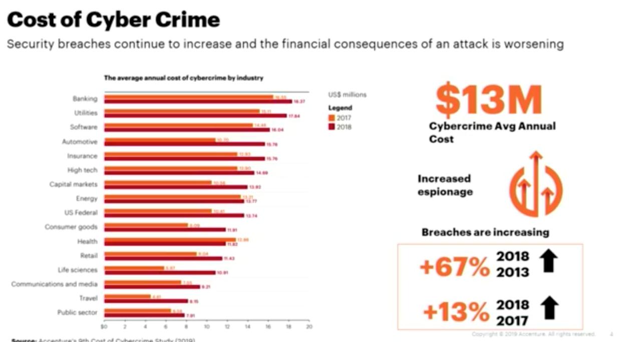 Costo del ciber crimen