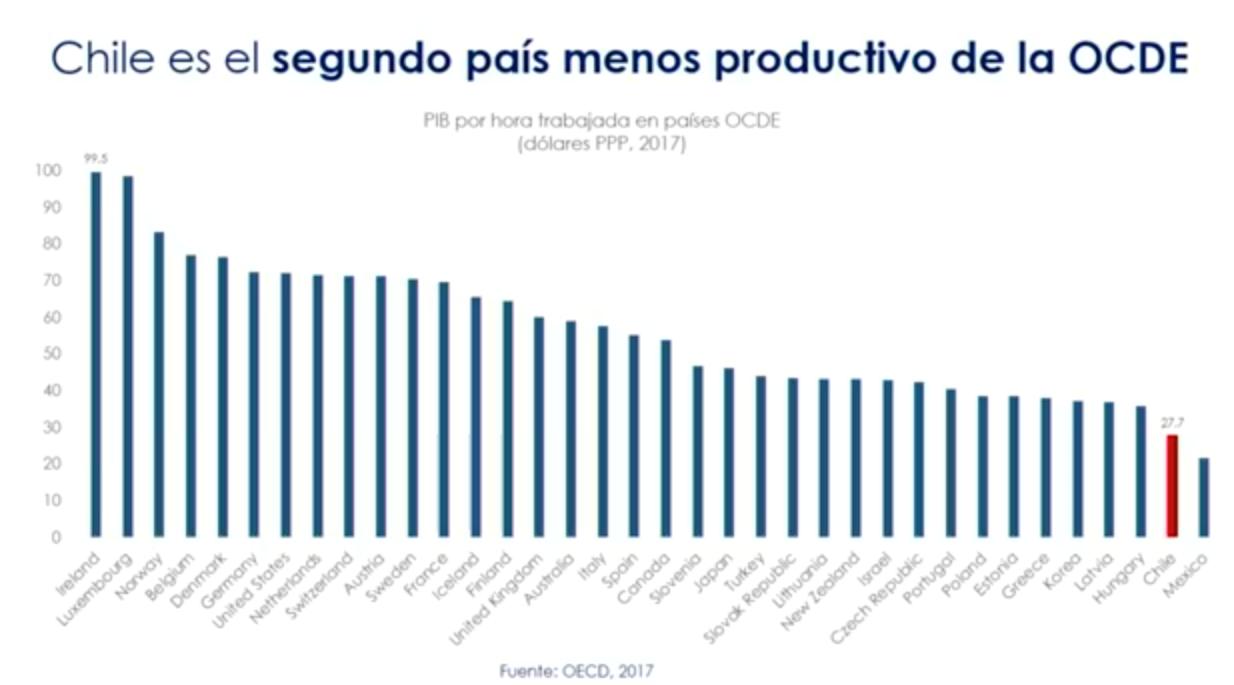 Productividad de Chile respecto a la OCDE