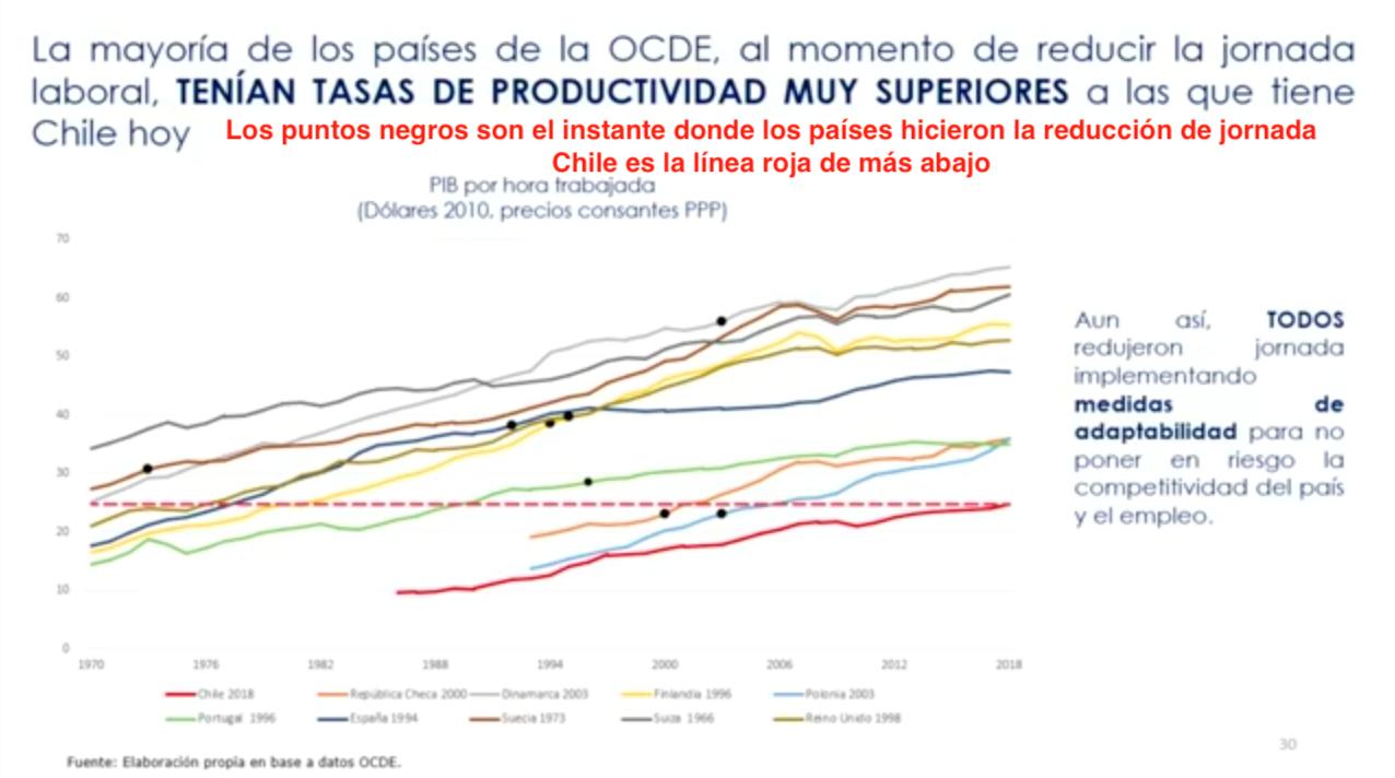 Tasas de productividad de la OCDE versus Chile