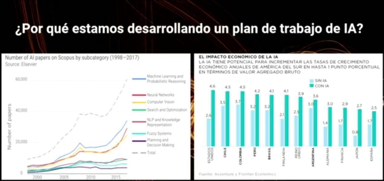 Plan de trabajo en Inteligencia Artificial para Chile