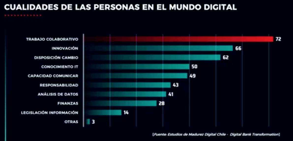 Cualidades de las personas a considerar en la Transformación Digital Gobierno de Chile