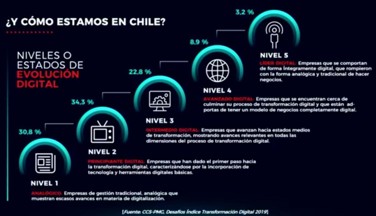 Nivel de Chile respecto a la Transformación Digital