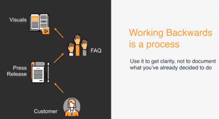 Proceso Working Backwards de AWS