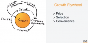 Growth Flywheel de AWS