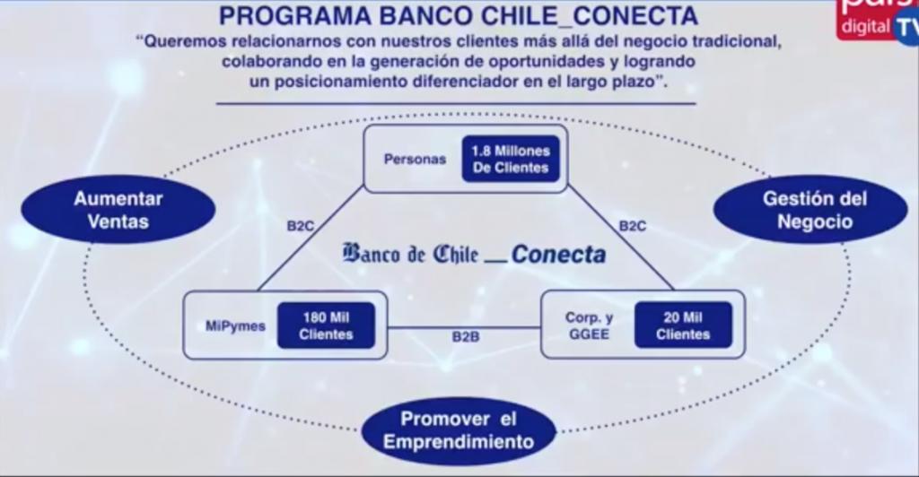 Programa Banco Chile para la Transformación Digital en Pymes
