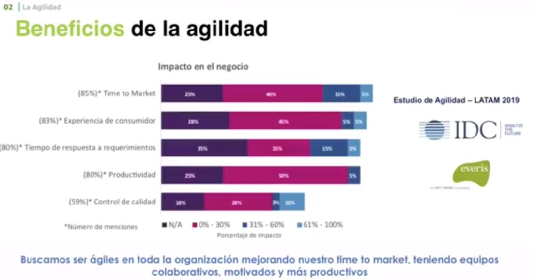 Beneficios de la agilidad que pueden ayudar a la Transformación Digital Pymes Chile