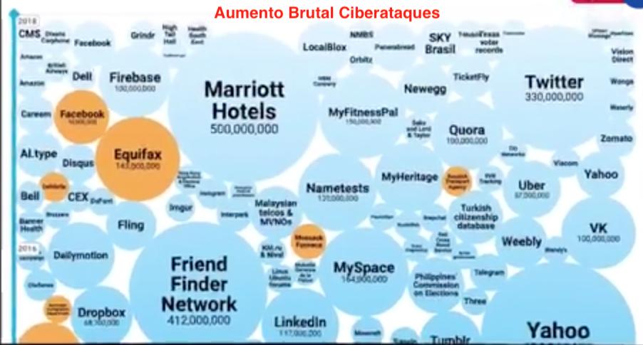 Cuidado con los ciberataques si están pensando en Transformación Digital Pymes Chile