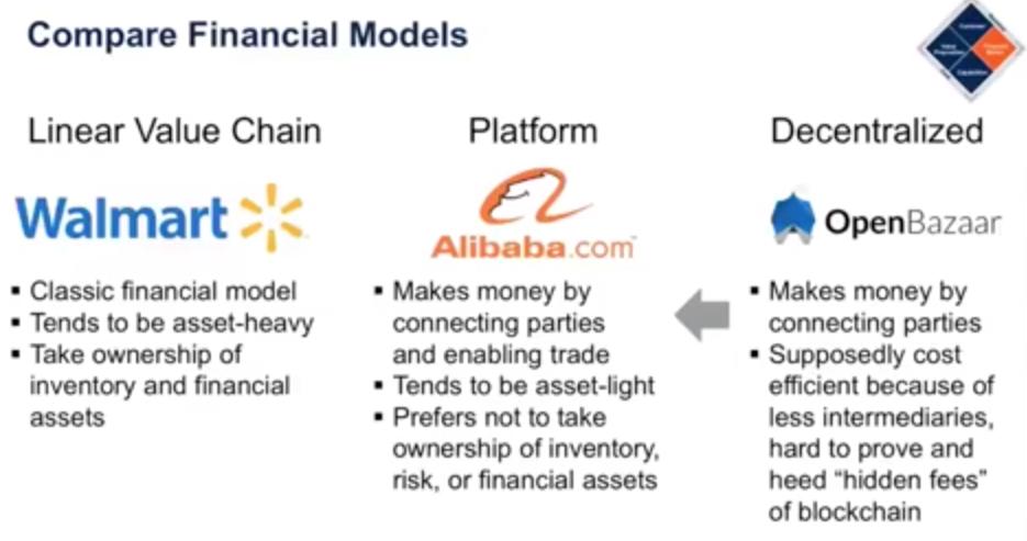 Modelos de negocios en una economía digital