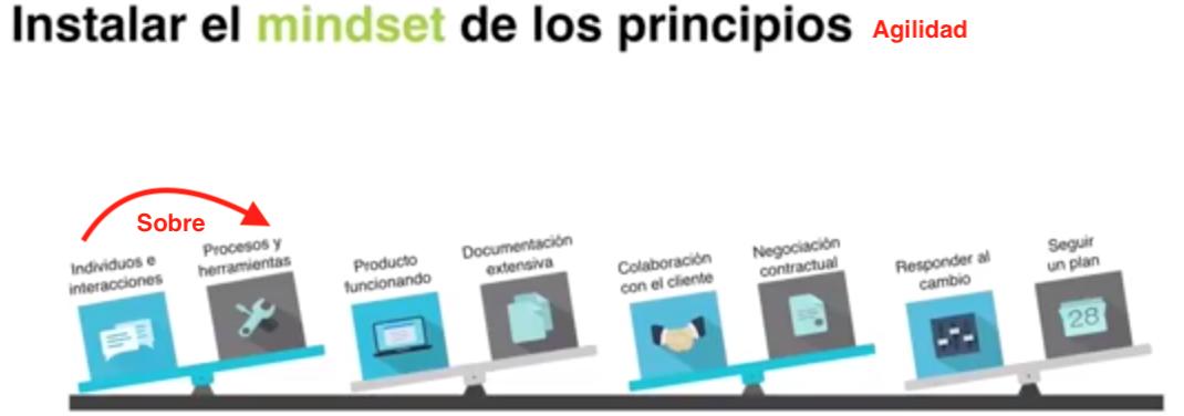 Principios de la Agilidad a considerar en la Transformación Digital Pymes Chile