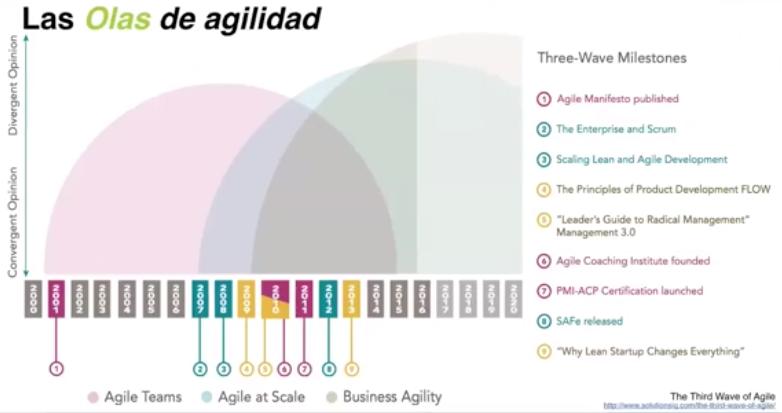 Distintas olas o generaciones de las metodologías ágiles