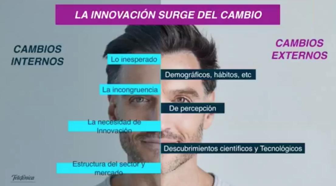 Motivadores de la innovación