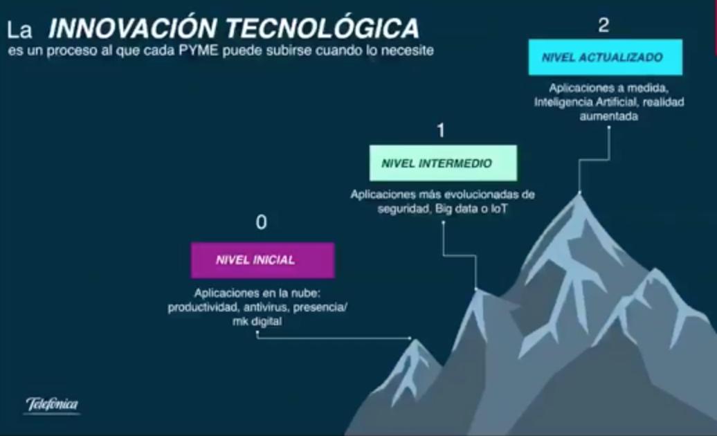 Ruta de la innovación tecnológica a considerar en la Transformación Digital Pymes Chile