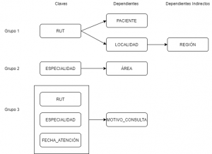 Análisis de dependencias de un Modelo entidad Relación