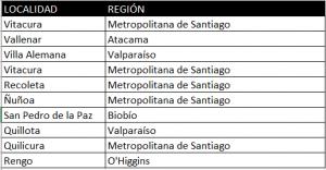 Ejemplo de Tabla de Regiones en Tercera Forma Normal