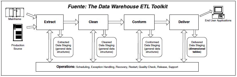 ETL - De Procesos de Extracción, Transformación y Carga a ECCD