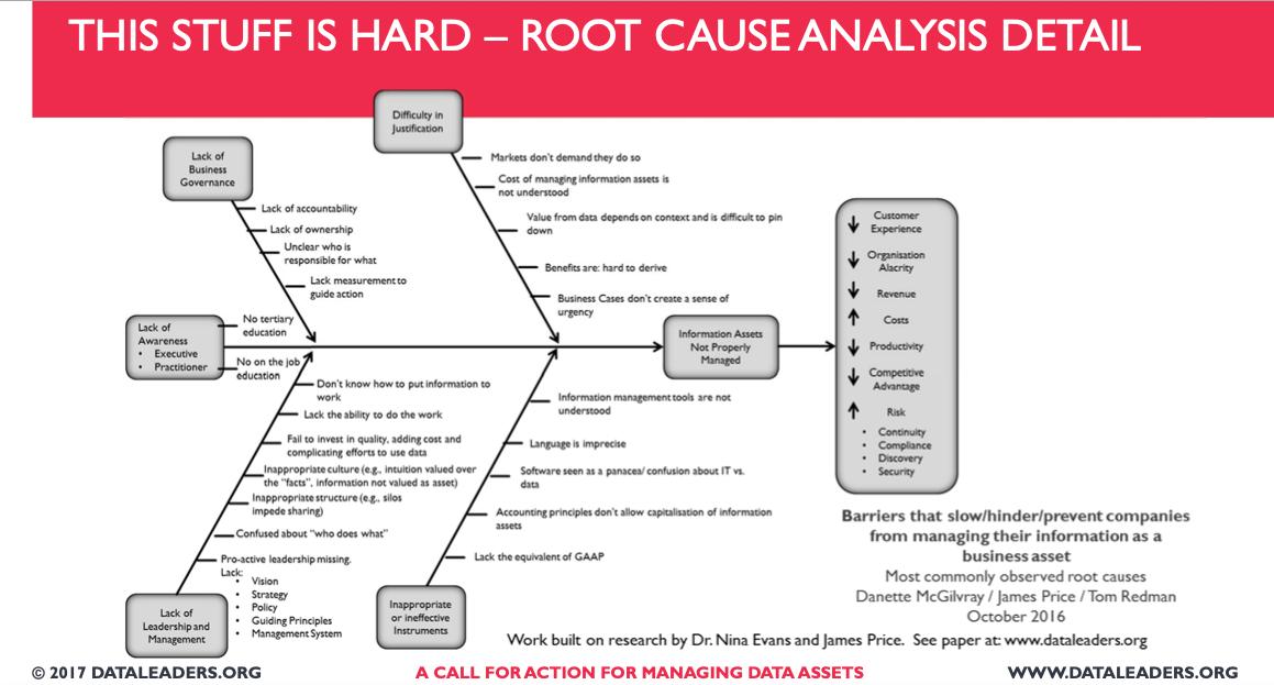 Los procesos ETL facilitan el análisis de causa raíz