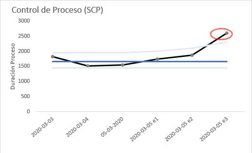 Procesos ETL visualizados mediante XmR Chart
