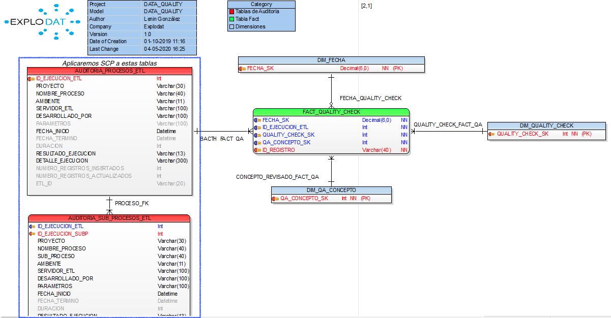 Datamart para almacenar problemas de datos mediante procesos ETL