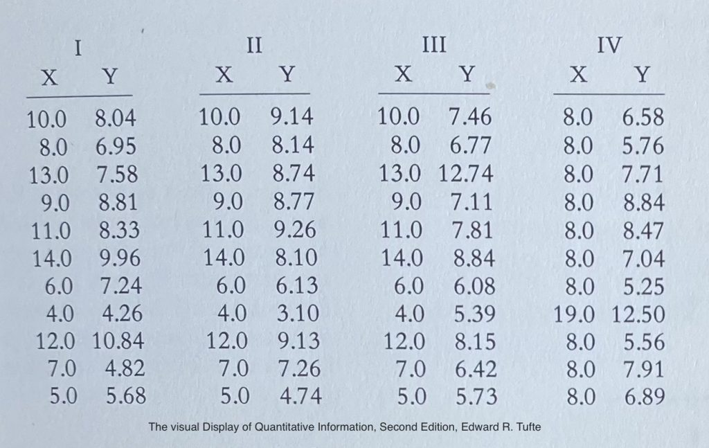 Cuarteto de Anscombe. Ejemplo tomado del libro Visualización de datos cuantitativa