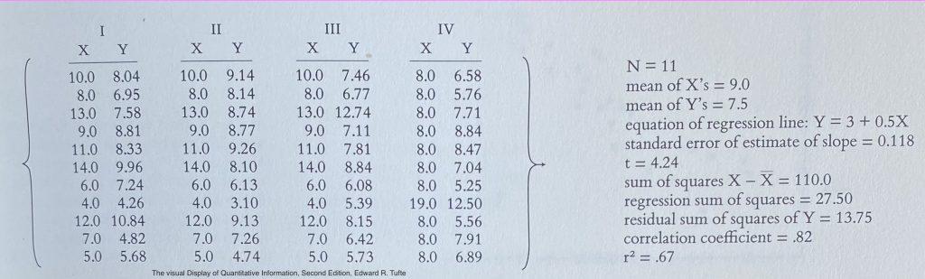 Regresión lineal del Cuarteto de Anscombe. Ejemplo tomado del libro Visualización de datos cuantitativa