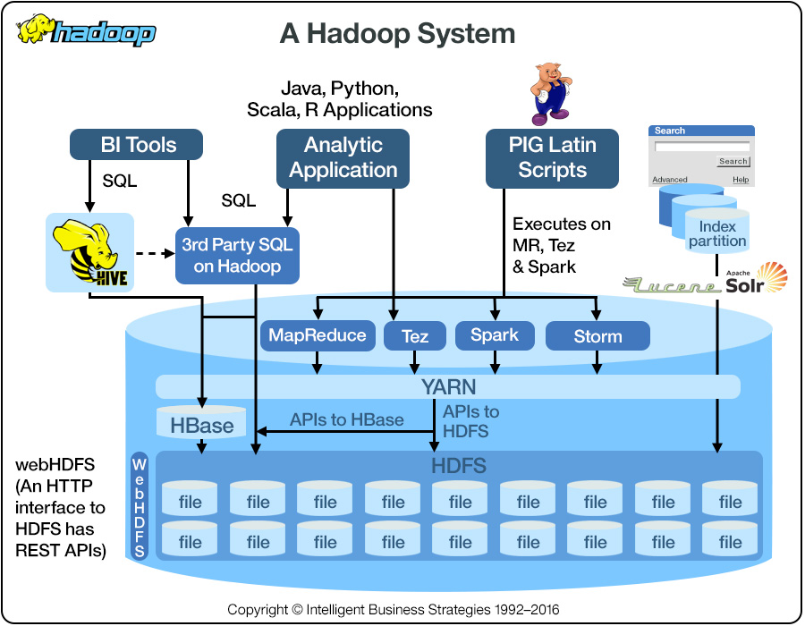 Estructura de Hadoop