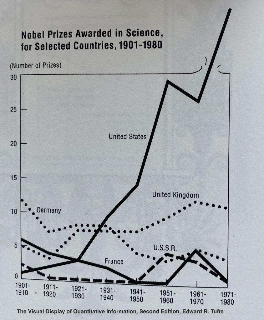 Ejemplo de gráfico corregida