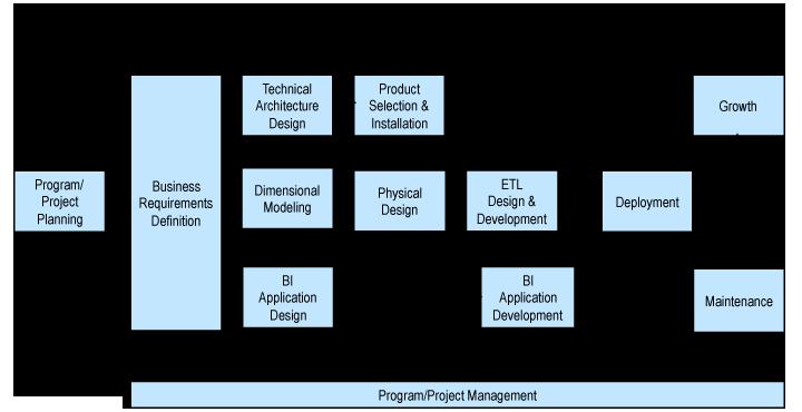 Métodología Kimbal Lifecycle para proyectos analíticos. Cuenta con 3 ejes: Datos, Tecnología y BI